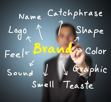 business man writing concept of   brand expression by many attribute such as name, logo, color, shape, catchphase, etc Stock Photo - 14019935