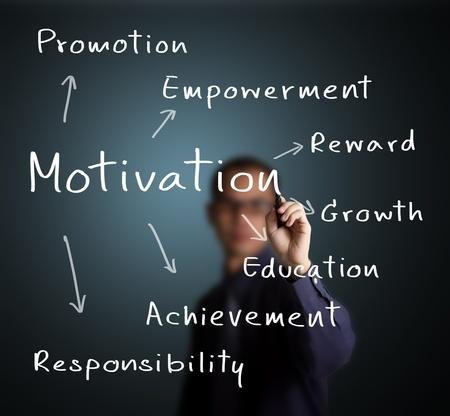 personne par écrit l'homme d'affaires ou d'un concept la motivation des employés
