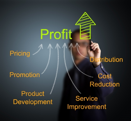 cost reduction: business man writing profit improvement by marketing strategy   pricing - promotion - product development - service improvement - cost reduction - distribution   Stock Photo