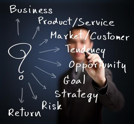 formacion empresarial: hombre de negocios por escrito cuesti�n importante para la creaci�n de nuevas empresas Foto de archivo