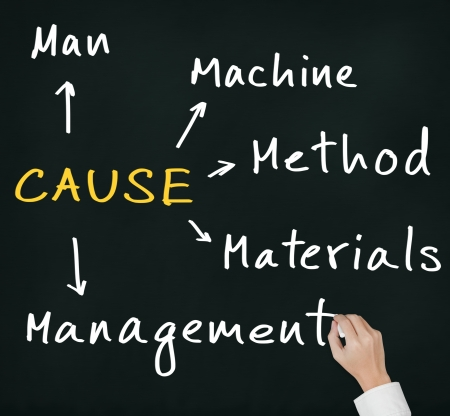 cause: business hand writing diagram to investigate and analyze cause of industrial problem from man - machine - material - management - method Stock Photo