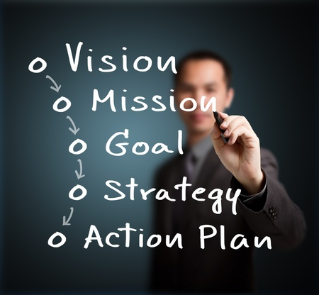 vision concept: businessman writing business concept   vision - mission - goal - strategy - action plan