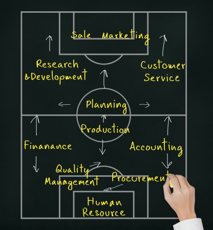 procurement: business hand writing strategy of organization by offensive soccer plan