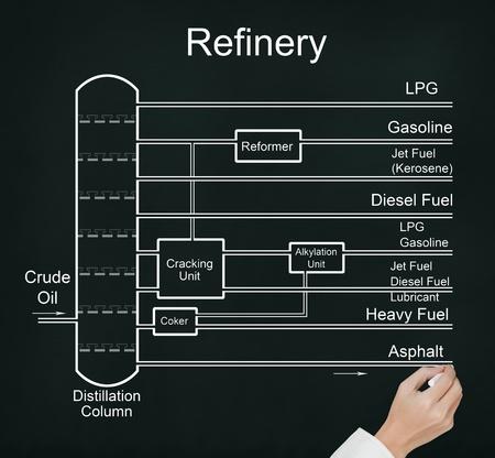 destilacion: la mano de negocios de refinación de dibujo gráfico de flujo de petróleo crudo, con muchos productos de energía de combustible
