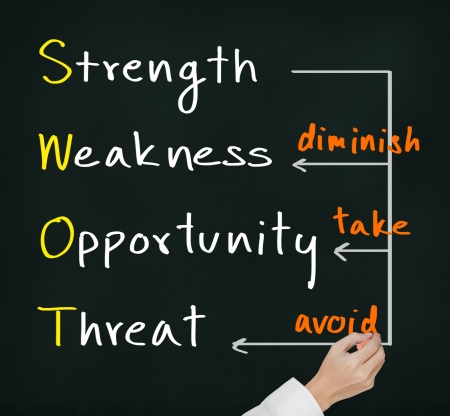 weakness: business hand writing strategy concept on SWOT analysis by use strength to diminish weakness, take opportunity and avoid threat