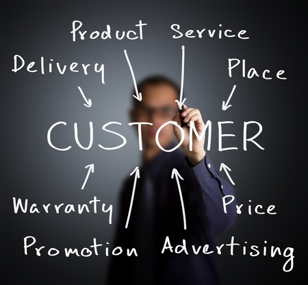 customer services: business man writing marketing concept of customer approach by product - service - place - warranty - price - promotion - advertising - delivery