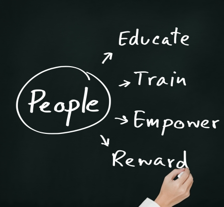 govern: personnel manager hand writing human resource management concept for  developing skill, ability, potential, performance, and attitude of people ( educate, train, empower, reward )