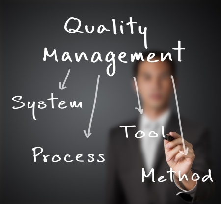 business man writing industrial quality management concept ( system - process - tool - method ) photo
