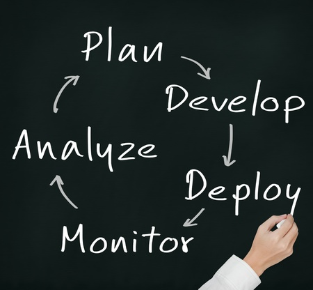 continuous: business hand writing business process strategy cycle    plan - develop - deploy - monitor - analyze