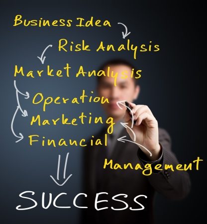 business man writing route of strategy model from business idea to success photo