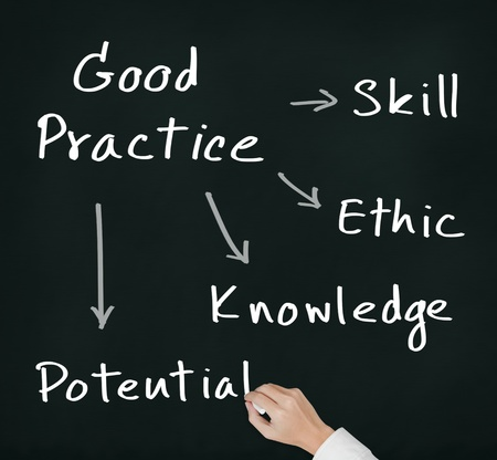 norm: business hand writing good practice concept skill - ethic - knowledge - potential Stock Photo