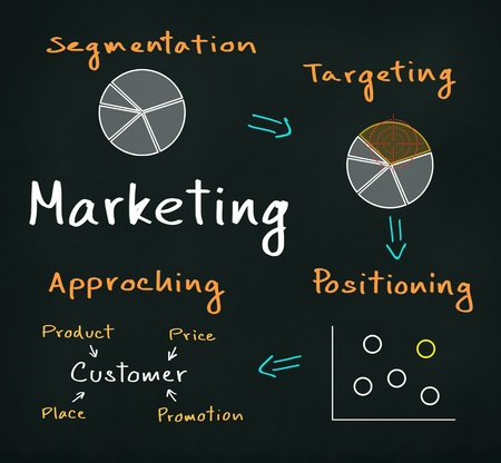 segmentar: comercialización concepto de proceso (segmentación - objetivo - Posicionamiento - aproximándose)