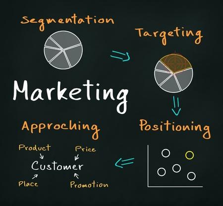 Marketing-Prozess-Konzept (Segmentierung - Targeting - Positionierung - Annäherung) Standard-Bild