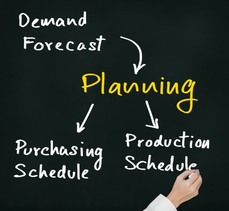 business hand writing planning process flow from input of demand forecast to output of production and purchasing schedule photo