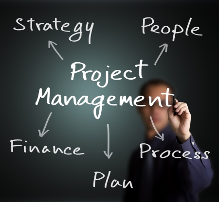 project management: business man writing project management concept strategy - people - finance - plan - process