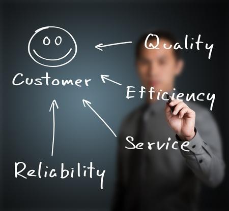 servicio al cliente: hombre de negocios por escrito concepto de calidad, eficiencia, fiabilidad y servicio al cliente hacen feliz