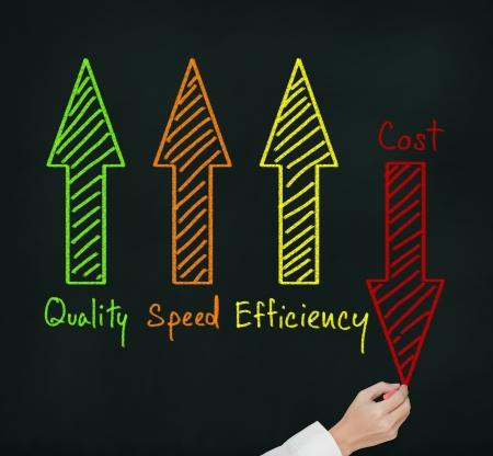 bedrijfsleven hand het schrijven van industriële producten en diensten verbeteren concept van betere kwaliteit - snelheid - efficiëntie en lagere kosten Stockfoto