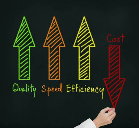 improve: business hand writing industrial product and service improvement concept of increased quality - speed - efficiency and reduced cost
