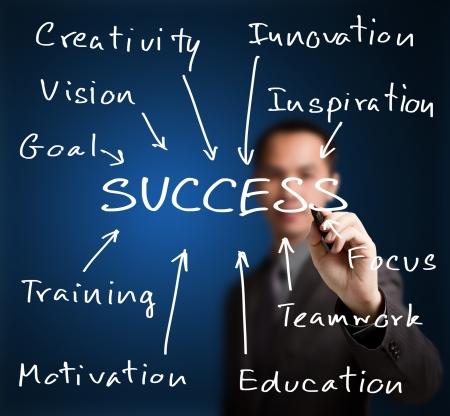 negócio: homem de negócios escrevendo conceito sucesso por objetivo, visão, criatividade, trabalho em equipe, foco, inspiração, treinamento, etc Banco de Imagens