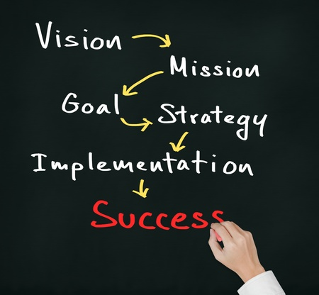 implementation: business hand writing business concept   vision - mission - goal - strategy - implementation   lead to success Stock Photo
