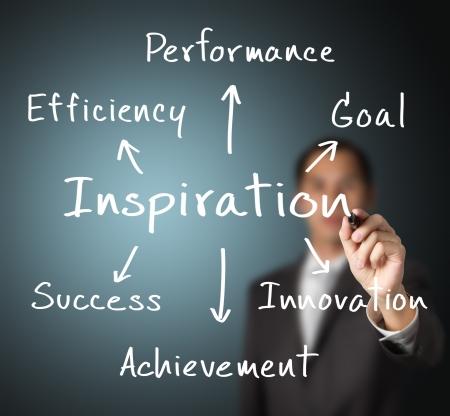 inspiratie: zakenman het schrijven van begrip van inspiratie te brengen efficiëntie, prestaties, doel, innovatie, prestatie en succes