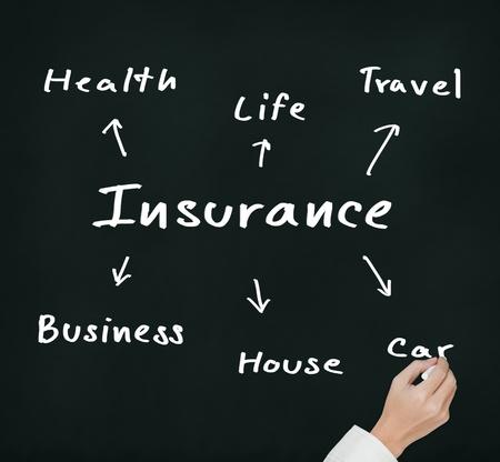 recursos financieros: por concepto de seguro de negocio de la escritura
