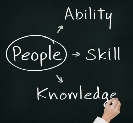 supervise: business hand writing people management concept ability - knowledge - skill