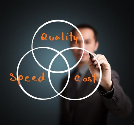 sinergia: hombre de negocios por escrito industriales concepto de calidad, rapidez y costo