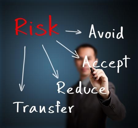 risk management: businessman writing risk management concept avoid - accept - reduce - transfer Stock Photo