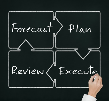 continuous: business hand writing diagram of business improvement circle forecast - plan - review - execute