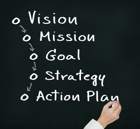 plan d action: main d'�criture business concept de vision processus - mission - objectifs - strat�gie - plan d'action