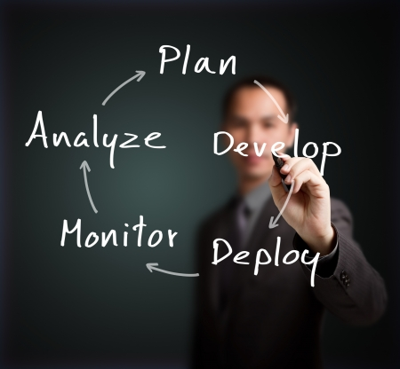 continuous: business man writing business process strategy cycle    plan - develop - deploy - monitor - analyze