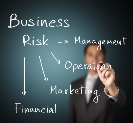 financial analysis: business man writing different 4 type of business risk   management - operation - marketing - financial