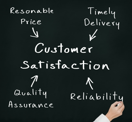 timely: business hand writing concept of price, delivery, quality and reliability leading to customer satisfaction