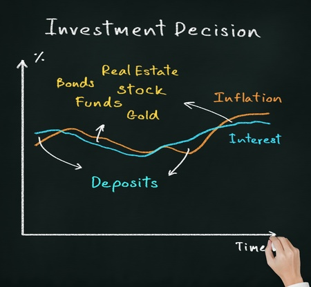 financial advice: business hand writing investment decision according to interest and inflation different