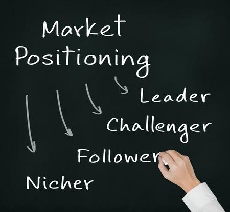 follower: business man writing marketing concept - four positioning   leader - challenger - follower - nicher