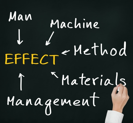 cause and effect: business hand writing investigation and analysis to find effect of industrial problem by man, machine,  material, management,  method and environment category