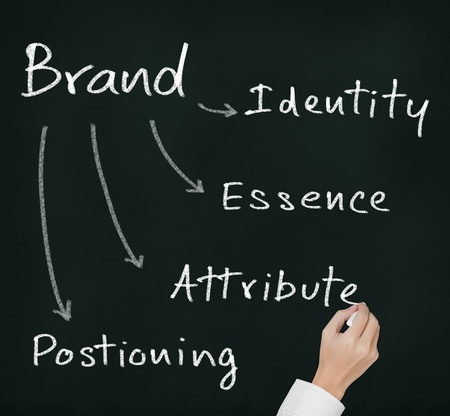 positioning: business hand writing marketing brand concept   essence - attribute - positioning - identity