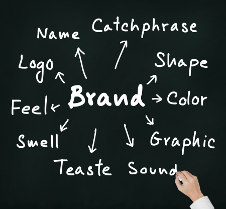 attribute: business hand writing concept of   brand expression by many attribute such as name, logo, color, shape, sound, catchphase, etc