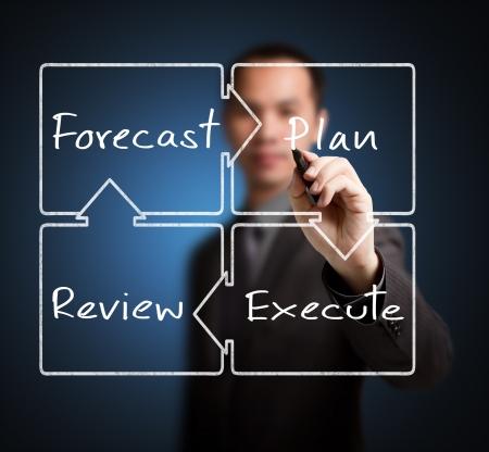to continue: hombre de negocios por escrito diagrama de previsi�n c�rculo de mejora de negocio - plan - opini�n - ejecutar Foto de archivo