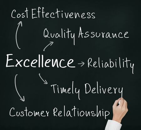 business hand writing concept of excellence cost effectiveness, quality assurance, reliability, timely delivery and customer relationship photo