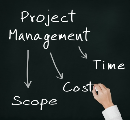 business hand writing project management concept of time, cost and scope Stock Photo - 15396533