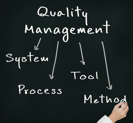 business hand writing industrial quality management concept   system - process - tool - method   on chalkboard photo