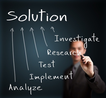 implement: business man writing solution finding method   investigate - research - test - implement - analyze
