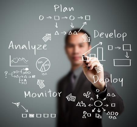 process diagram: uomo d'affari di scrittura dei processi di business del piano strategico del ciclo - sviluppare - deploy - monitor - analisi