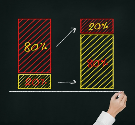 correlate: business hand writing 80 - 20 percent rule   20 percent of amount are 80 percent of value