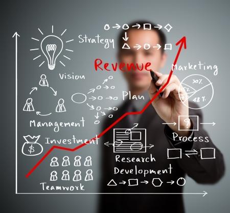 verhogen: zakenman schriftelijk hogere opbrengsten grafiek met proces van visie - teamwork - plan - investering - management - onderzoek - ontwikkeling - strategie in de handel brengen