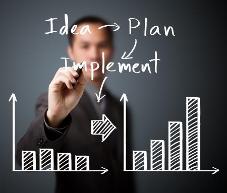 implement: uomo d'affari di scrittura processo di idea - progetto - attuare guadagnare di pi� entrate