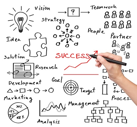 business analysis: business hand writing success by many  process   idea - vision - teamwork - partner -  goal - marketing - analysis - research - development - strategy - management