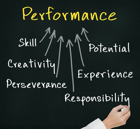 performance improvement: business hand writing concept of performance   skill, potential, creativity, experience, perseverance, responsibility   Stock Photo
